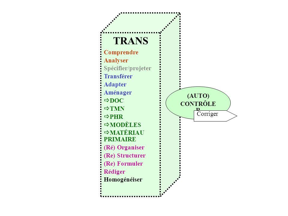 TRANS Comprendre Analyser Spécifier/projeter Transférer Adapter Aménager DOC TMN PHR MODÈLES MATÉRIAU PRIMAIRE (Ré) Organiser (Re) Structurer (Re) For