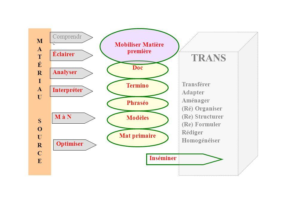 Optimiser Inséminer Doc Mobiliser Matière première Termino Phraséo Modèles Mat primaire MATÉRIAUSOURCEMATÉRIAUSOURCE Comprendr e Éclairer Analyser Int
