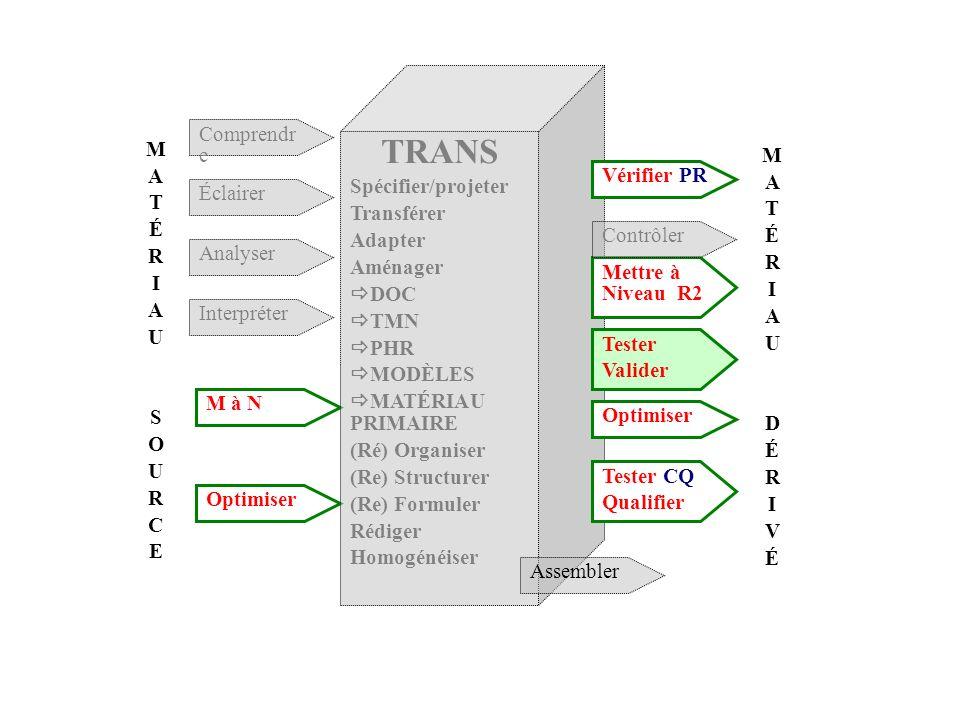 MATÉRIAUDÉRIVÉMATÉRIAUDÉRIVÉ MATÉRIAUSOURCEMATÉRIAUSOURCE Comprendr e Éclairer Analyser Interpréter M à N Optimiser TRANS Spécifier/projeter Transfére