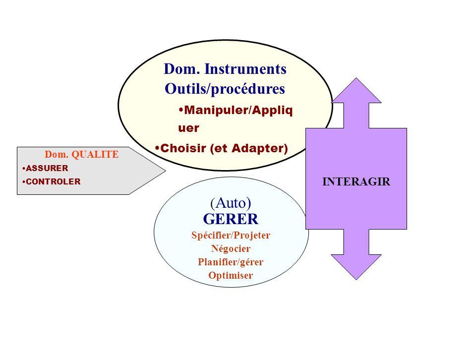 ( Auto) GERER Spécifier/Projeter Négocier Planifier/gérer Optimiser Dom. Instruments Outils/procédures Manipuler/Appliq uer Choisir (et Adapter) Dom.