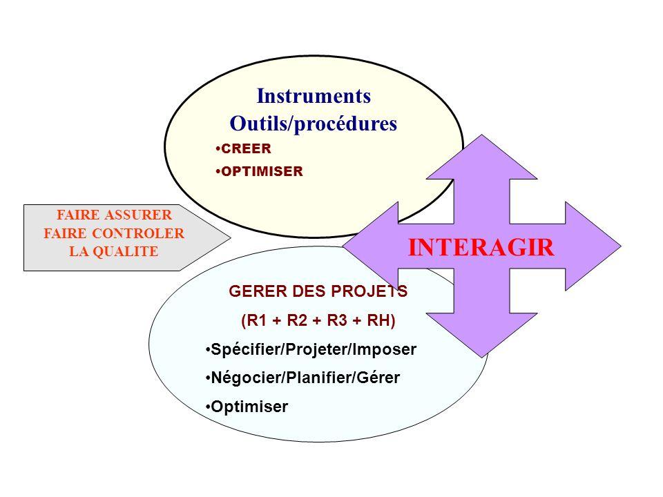 GERER DES PROJETS (R1 + R2 + R3 + RH) Spécifier/Projeter/Imposer Négocier/Planifier/Gérer Optimiser Instruments Outils/procédures CREER OPTIMISER FAIR