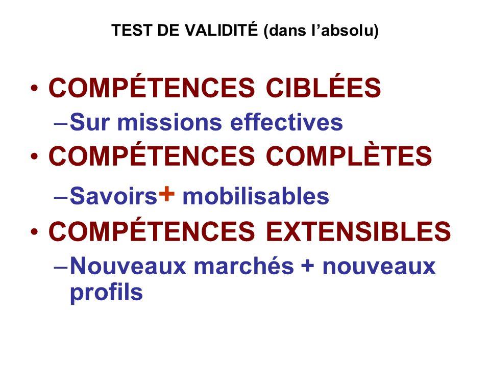 TEST DE VALIDITÉ (dans labsolu) COMPÉTENCES CIBLÉES –Sur missions effectives COMPÉTENCES COMPLÈTES –Savoirs + mobilisables COMPÉTENCES EXTENSIBLES –No