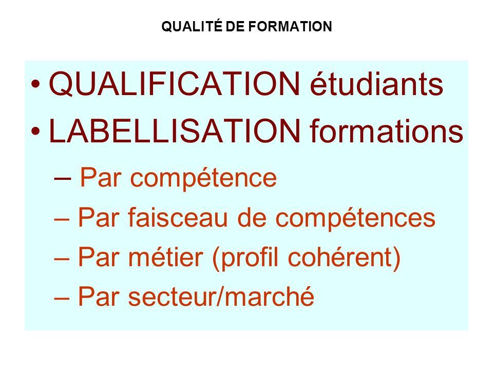 QUALITÉ DE FORMATION QUALIFICATION étudiants LABELLISATION formations – Par compétence – Par faisceau de compétences – Par métier (profil cohérent) –
