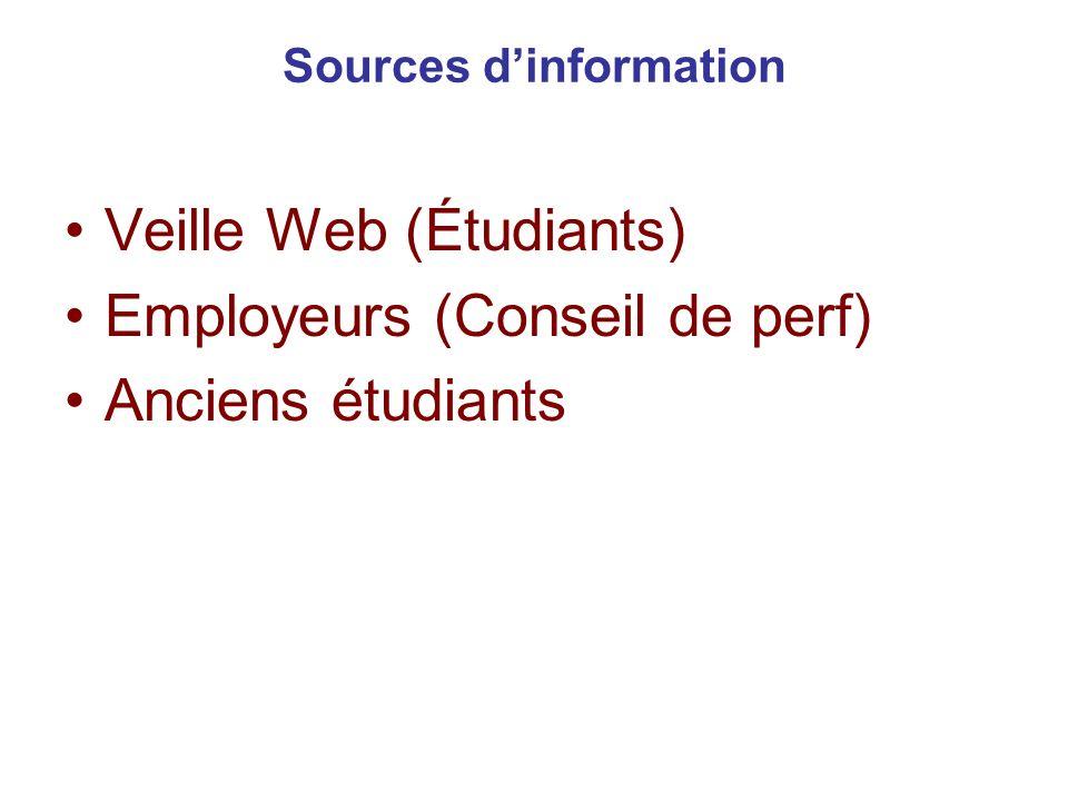 Sources dinformation Veille Web (Étudiants) Employeurs (Conseil de perf) Anciens étudiants