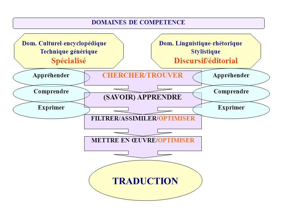 DOMAINES DE COMPETENCE Dom. Culturel-encyclopédique Technique générique Spécialisé Appréhender Exprimer Comprendre CHERCHER/TROUVER (SAVOIR) APPRENDRE