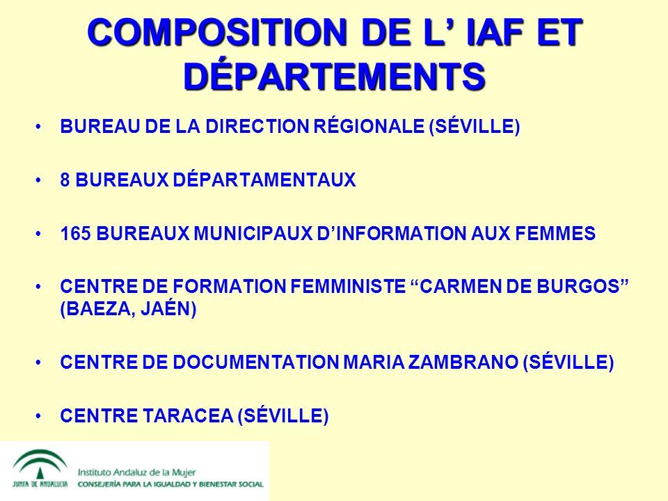 COMPOSITION DE L IAF ET DÉPARTEMENTS BUREAU DE LA DIRECTION RÉGIONALE (SÉVILLE) 8 BUREAUX DÉPARTAMENTAUX 165 BUREAUX MUNICIPAUX DINFORMATION AUX FEMMES CENTRE DE FORMATION FEMMINISTE CARMEN DE BURGOS (BAEZA, JAÉN) CENTRE DE DOCUMENTATION MARIA ZAMBRANO (SÉVILLE) CENTRE TARACEA (SÉVILLE)