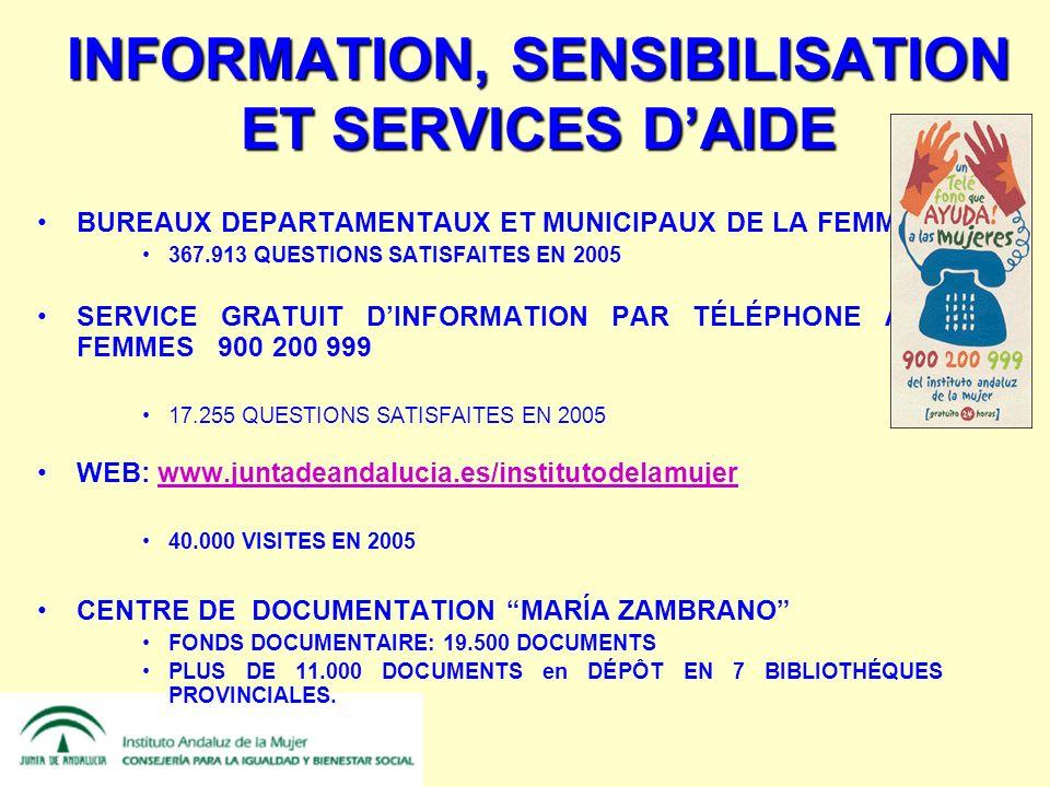 INFORMATION, SENSIBILISATION ET SERVICES DAIDE BUREAUX DEPARTAMENTAUX ET MUNICIPAUX DE LA FEMME 367.913 QUESTIONS SATISFAITES EN 2005 SERVICE GRATUIT DINFORMATION PAR TÉLÉPHONE AUX FEMMES 900 200 999 17.255 QUESTIONS SATISFAITES EN 2005 WEB: www.juntadeandalucia.es/institutodelamujerwww.juntadeandalucia.es/institutodelamujer 40.000 VISITES EN 2005 CENTRE DE DOCUMENTATION MARÍA ZAMBRANO FONDS DOCUMENTAIRE: 19.500 DOCUMENTS PLUS DE 11.000 DOCUMENTS en DÉPÔT EN 7 BIBLIOTHÉQUES PROVINCIALES.
