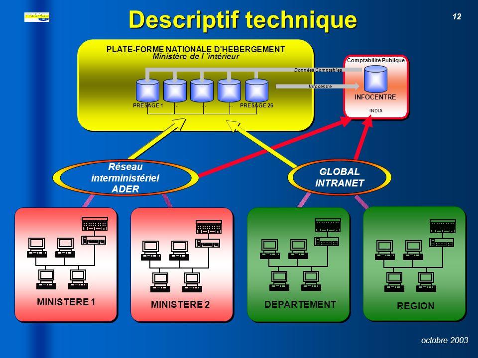 11 octobre 2003 Spécifications 26 Bases de données régionales hébergées sur une plate-forme nationale 26 Bases de données régionales hébergées sur une plate-forme nationale – –Architecture Client / serveur – –Technologies Centura & CITRIX – – Technologie Internet