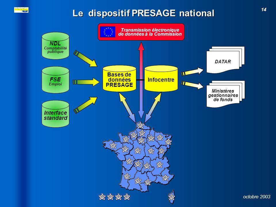 13 octobre 2003 Le réseau informatique: Organisation au niveau local