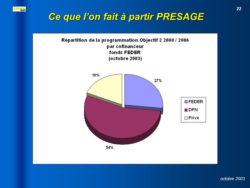 21 octobre 2003 Source : PRESAGE, 03 octobre 2003 Etat d avancement de la programmation FEDER Ce que lon fait à partir PRESAGE