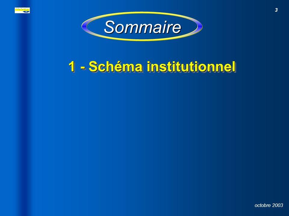 3 octobre 2003 Sommaire 1- Schéma institutionnel