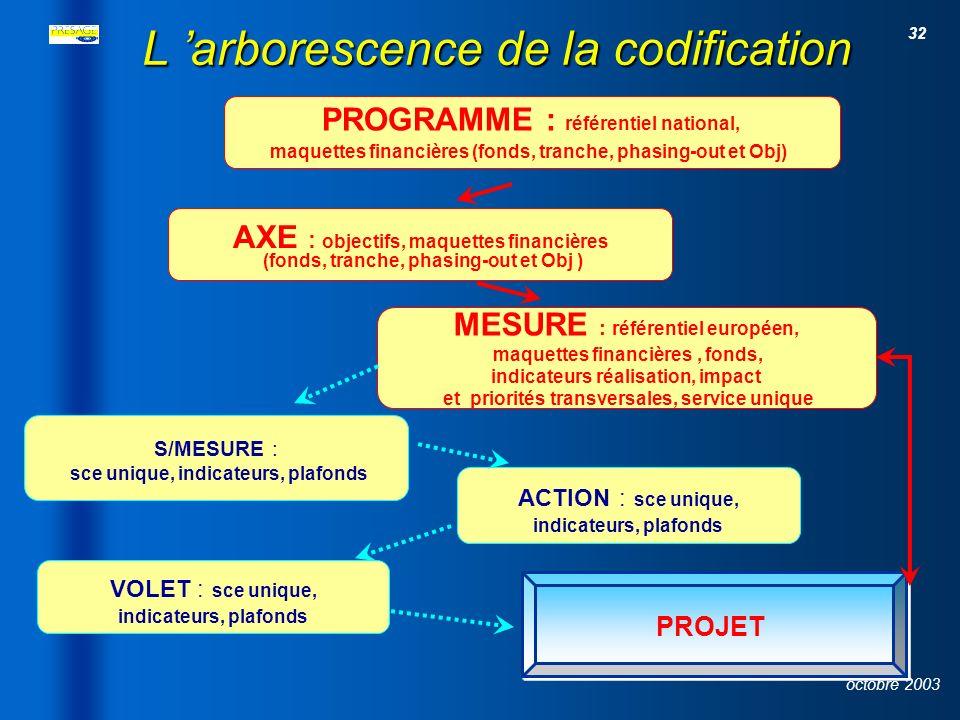 31 octobre 2003 Le module paramétrage FonctionnalitésFonctionnalités