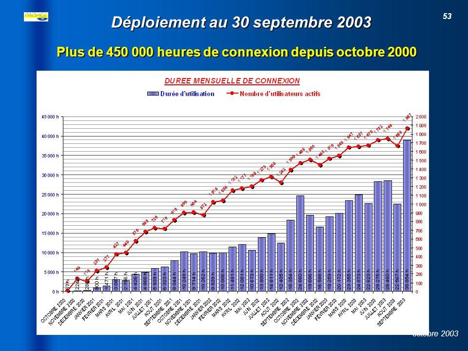 52 octobre 2003 Déploiement au 30 septembre 2003 Plus de 2300 utilisateurs répartis sur près de 940 sites connectés à la plate-forme nationale