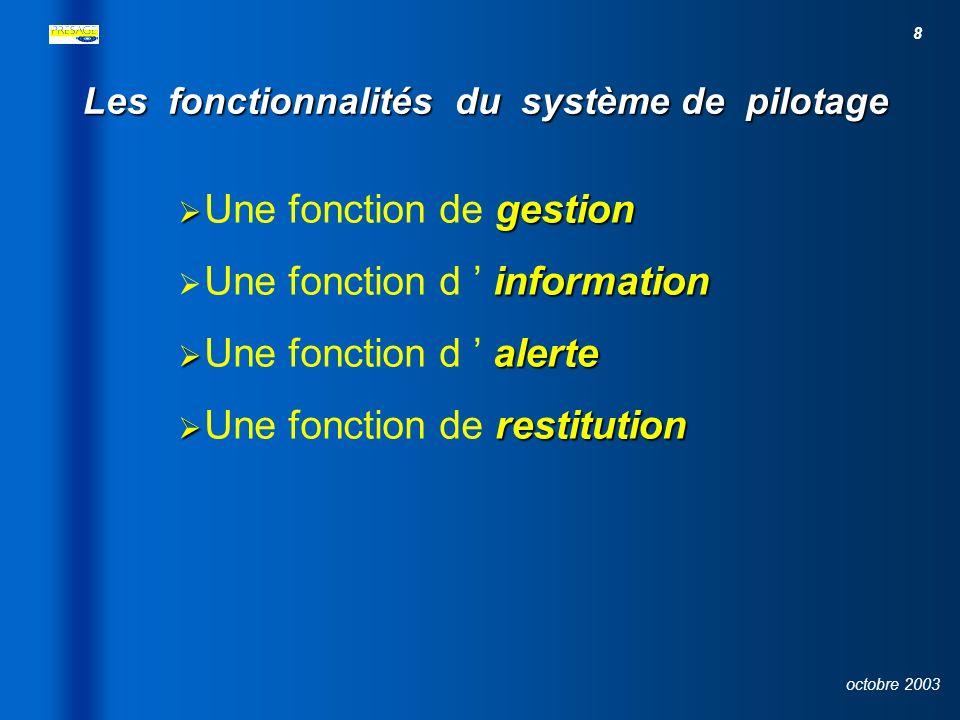 8 octobre 2003 Les fonctionnalités du système de pilotage gestion Une fonction de gestion information Une fonction d information alerte Une fonction d alerte restitution Une fonction de restitution