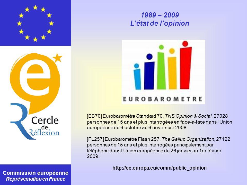 Commission européenne Représentation en France 1989 – 2009 Létat de lopinion [EB70] Eurobaromètre Standard 70, TNS Opinion & Social, 27028 personnes d