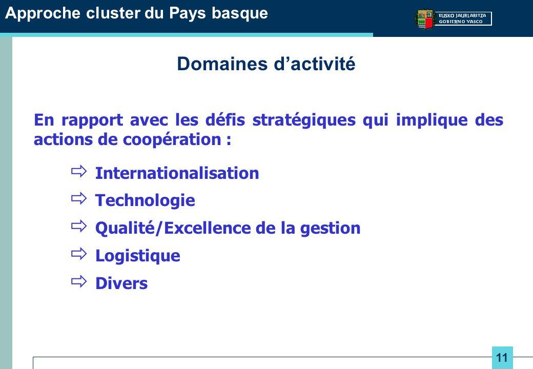 11 Approche cluster du Pays basque Domaines dactivité En rapport avec les défis stratégiques qui implique des actions de coopération : Internationalisation Technologie Qualité/Excellence de la gestion Logistique Divers