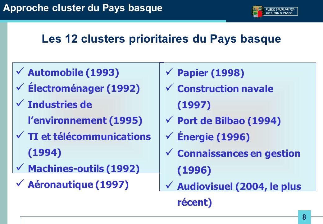 9 Approche cluster du Pays basque Résumé des principales caractéristiques des clusters prioritaires Électro- ménager (ACEDE) Machine -outil (AFM) Automo- bile (ACICAE) Port de Bilbao Télécom- munication (GAIA) Environ- nement (ACLIMA) Connais- sance ÉnergieAéronau- tique (HEGAN) Industrie maritime Papier Création1992 19931994 19951996 1997 1998 Nombre de membres 13684913816064160762411619 Salariés9 2004 60215 5604 3008 0002 888-25 0004 73214 0002 059 Chiffre daffaires (en millions deuros) 1 4306122 2438391 600695-10 000674682526 Exportations: millions %/ventes 646 45% 390 64% 1 337 60% -540 34% 132 19% -2 200 22% -532 78% 240 46%