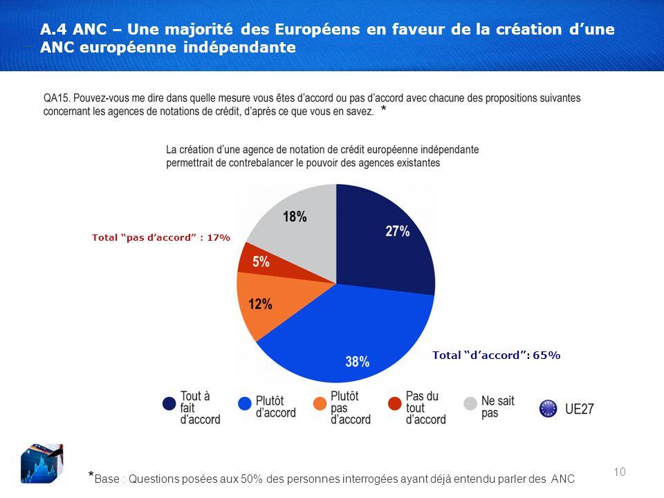 10 A.4 ANC – Une majorité des Européens en faveur de la création dune ANC européenne indépendante Total daccord: 65% Total pas daccord : 17% * Base : Questions posées aux 50% des personnes interrogées ayant déjà entendu parler des ANC *