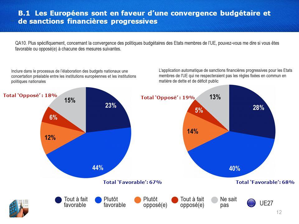 12 B.1 Les Européens sont en faveur dune convergence budgétaire et de sanctions financières progressives Total Favorable: 67% Total Opposé : 18% Total Favorable: 68% Total Opposé : 19%