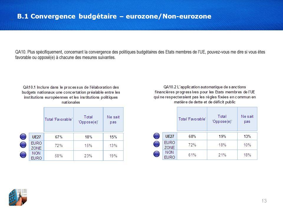 13 B.1 Convergence budgétaire – eurozone/Non-eurozone