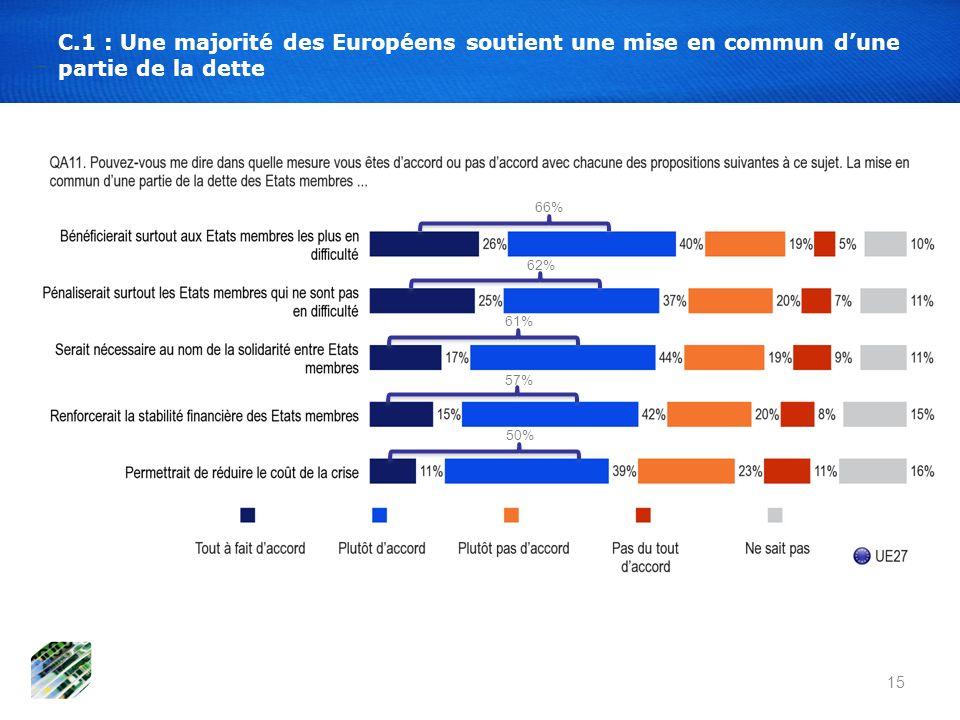 15 C.1 : Une majorité des Européens soutient une mise en commun dune partie de la dette 66% 62% 61% 57% 50%