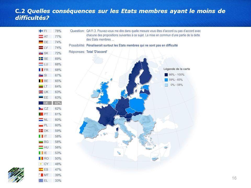 16 C.2 Quelles conséquences sur les Etats membres ayant le moins de difficultés