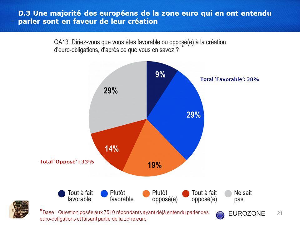 21 D.3 Une majorité des européens de la zone euro qui en ont entendu parler sont en faveur de leur création Total Favorable: 38% Total Opposé : 33% EUROZONE * Base : Question posée aux 7510 répondants ayant déjà entendu parler des euro-obligations et faisant partie de la zone euro *