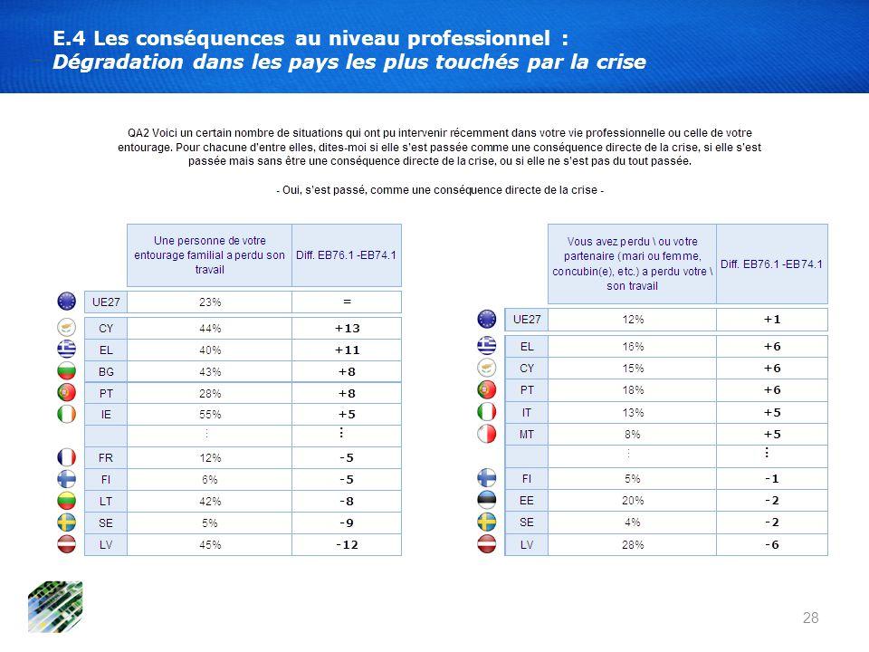 28 E.4 Les conséquences au niveau professionnel : Dégradation dans les pays les plus touchés par la crise
