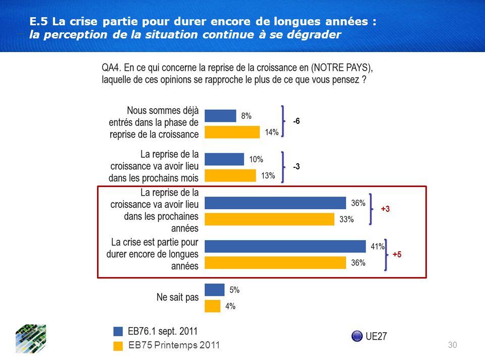30 E.5 La crise partie pour durer encore de longues années : la perception de la situation continue à se dégrader +5 +3 -6 -3 EB75 Printemps 2011
