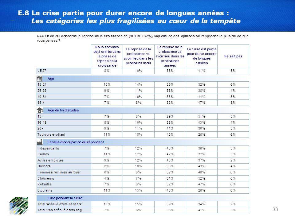33 E.8 La crise partie pour durer encore de longues années : Les catégories les plus fragilisées au cœur de la tempête