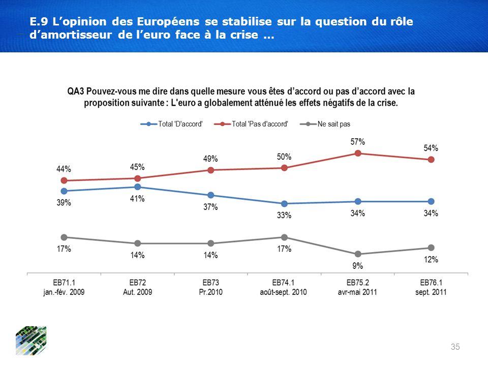E.9 Lopinion des Européens se stabilise sur la question du rôle damortisseur de leuro face à la crise … 35