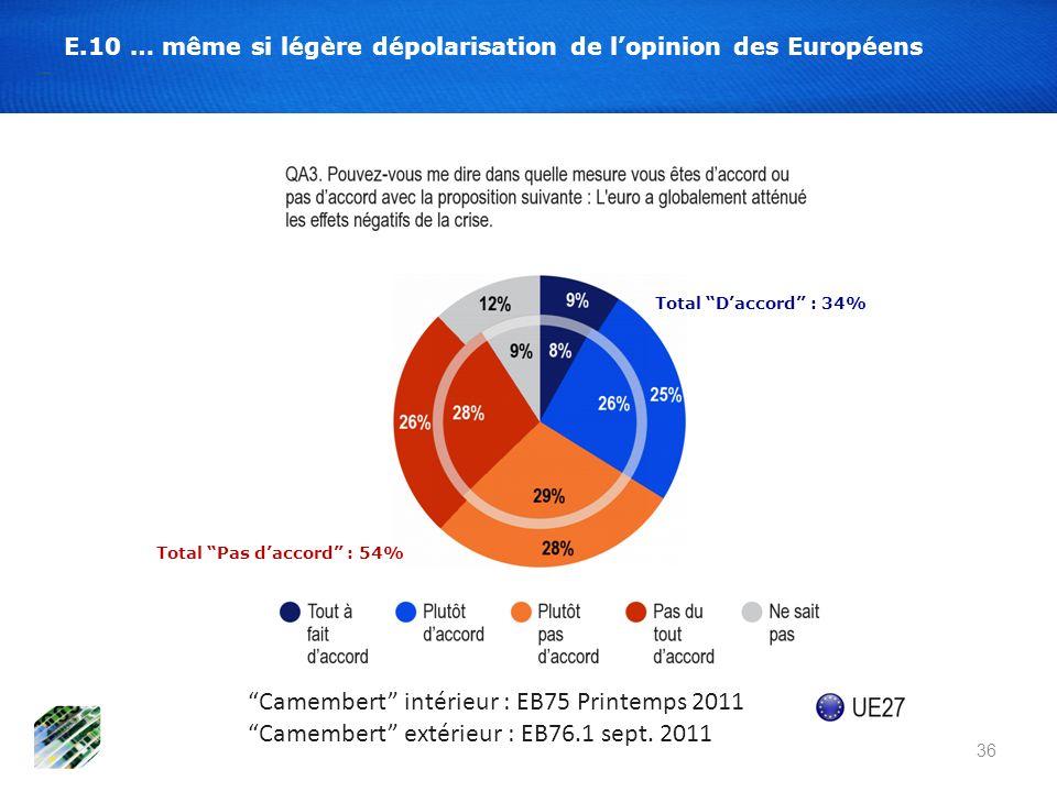 E.10 … même si légère dépolarisation de lopinion des Européens Total Daccord : 34% Total Pas daccord : 54% 36 Camembert intérieur : EB75 Printemps 201