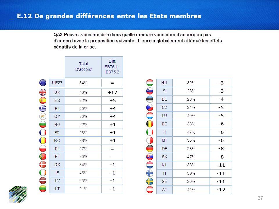 E.12 De grandes différences entre les Etats membres 37