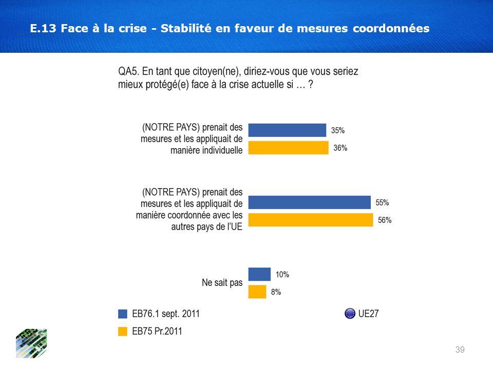 E.13 Face à la crise - Stabilité en faveur de mesures coordonnées 39