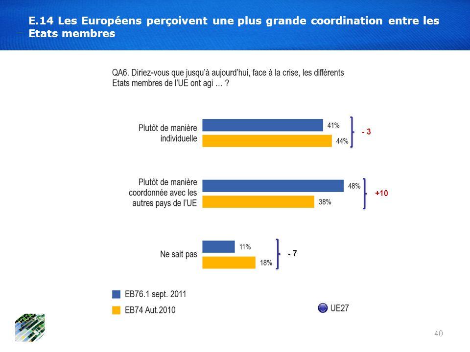 E.14 Les Européens perçoivent une plus grande coordination entre les Etats membres 40 - 3 +10 - 7