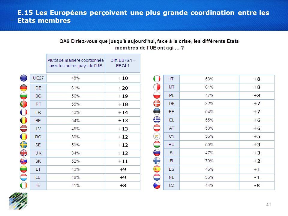 E.15 Les Européens perçoivent une plus grande coordination entre les Etats membres 41