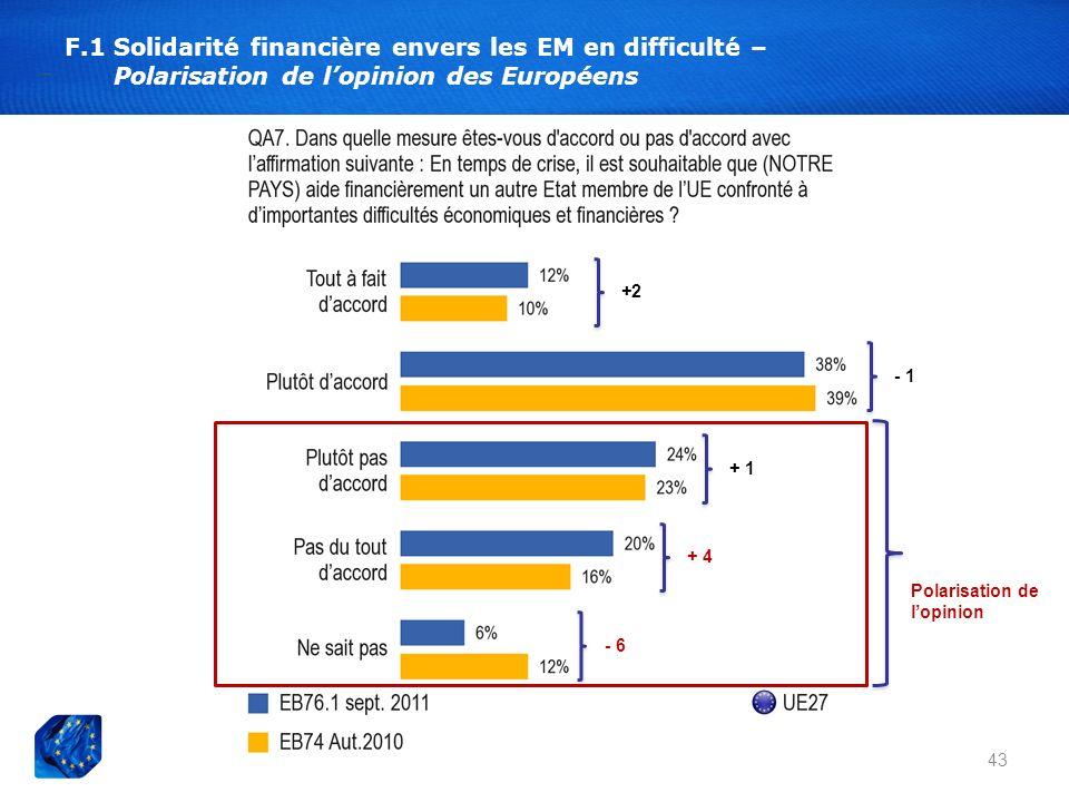 F.1 Solidarité financière envers les EM en difficulté – Polarisation de lopinion des Européens 43 - 1 + 4 - 6 + 1 +2 Polarisation de lopinion