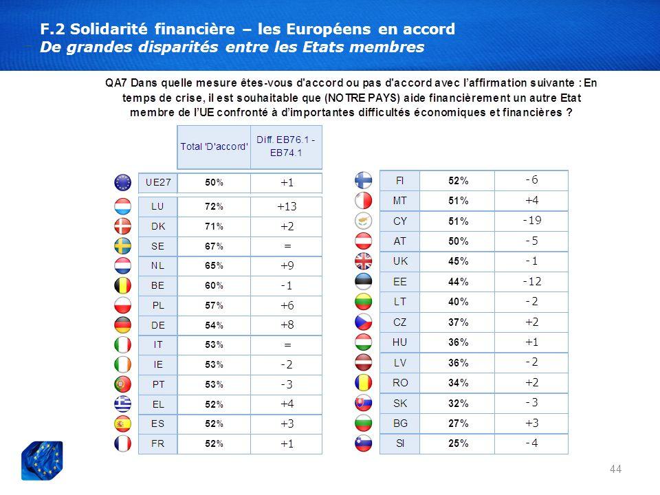 F.2 Solidarité financière – les Européens en accord De grandes disparités entre les Etats membres 44