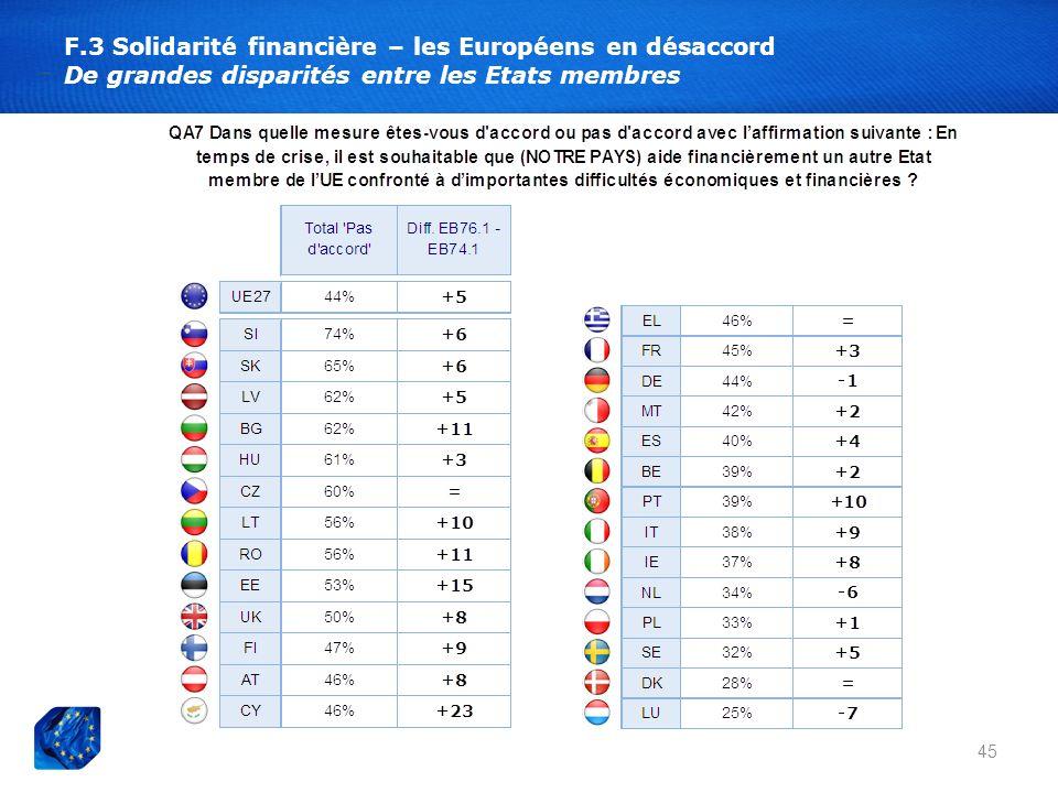 F.3 Solidarité financière – les Européens en désaccord De grandes disparités entre les Etats membres 45
