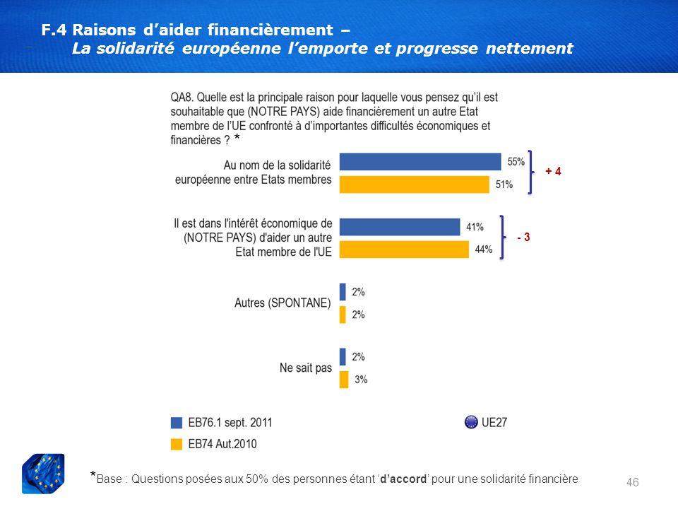 * F.4 Raisons daider financièrement – La solidarité européenne lemporte et progresse nettement 46 + 4 - 3 * Base : Questions posées aux 50% des person