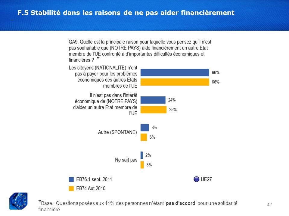 F.5 Stabilité dans les raisons de ne pas aider financièrement 47 * Base : Questions posées aux 44% des personnes nétant pas daccord pour une solidarit