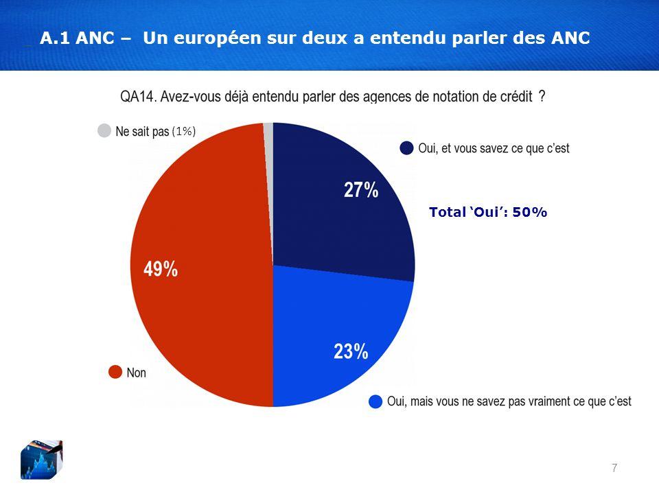 7 A.1 ANC – Un européen sur deux a entendu parler des ANC Total Oui: 50% (1%)
