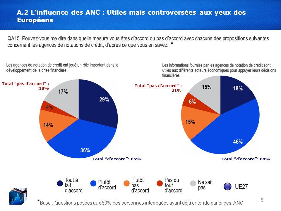 4% 8 A.2 Linfluence des ANC : Utiles mais controversées aux yeux des Européens Total daccord: 65%Total daccord: 64% Total pas daccord : 21% * Base : Questions posées aux 50% des personnes interrogées ayant déjà entendu parler des ANC * Total pas daccord : 18%