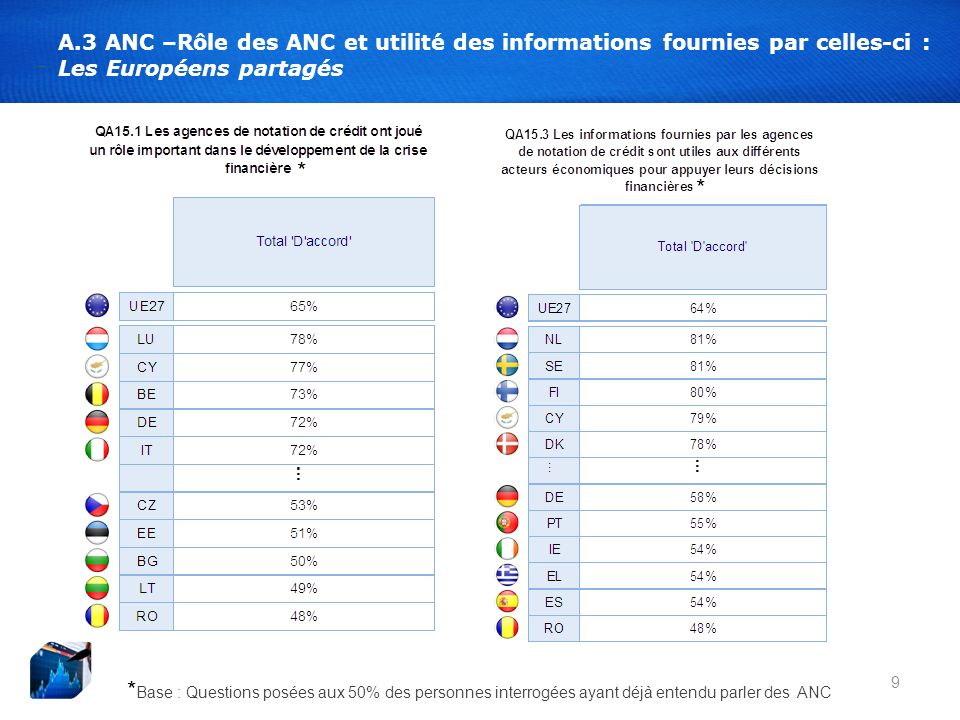 9 A.3 ANC –Rôle des ANC et utilité des informations fournies par celles-ci : Les Européens partagés * Base : Questions posées aux 50% des personnes interrogées ayant déjà entendu parler des ANC * *