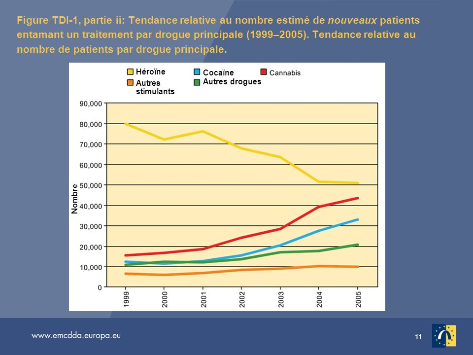 11 Figure TDI-1, partie ii: Tendance relative au nombre estimé de nouveaux patients entamant un traitement par drogue principale (1999–2005).