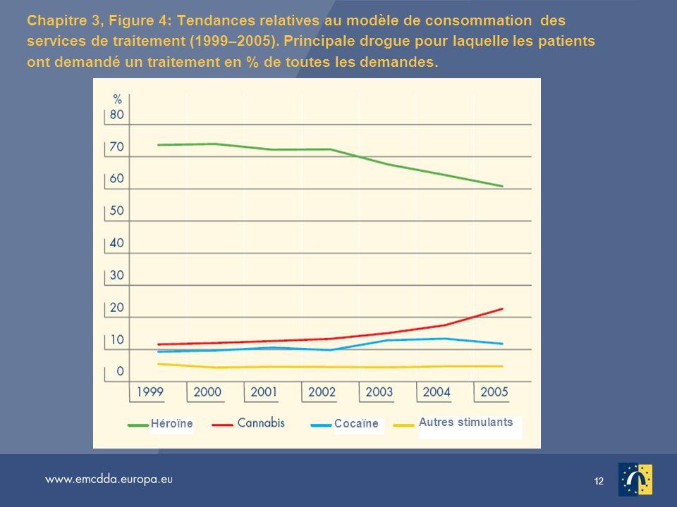 12 Chapitre 3, Figure 4: Tendances relatives au modèle de consommation des services de traitement (1999–2005).