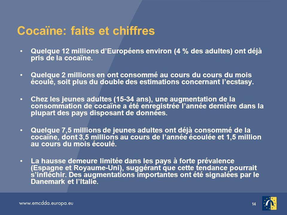 14 Cocaïne: faits et chiffres Quelque 12 millions dEuropéens environ (4 % des adultes) ont déjà pris de la cocaïne.