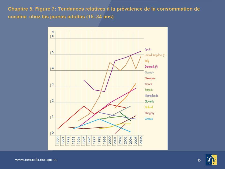 15 Chapitre 5, Figure 7: Tendances relatives à la prévalence de la consommation de cocaïne chez les jeunes adultes (15–34 ans)