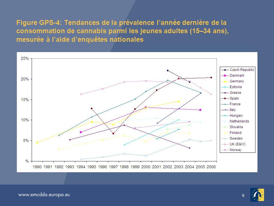 6 Figure GPS-4: Tendances de la prévalence lannée dernière de la consommation de cannabis parmi les jeunes adultes (15–34 ans), mesurée à laide denquêtes nationales