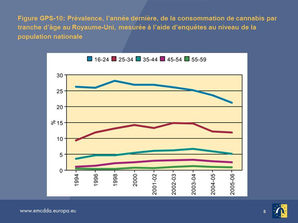 8 Figure GPS-10: Prévalence, lannée dernière, de la consommation de cannabis par tranche dâge au Royaume-Uni, mesurée à laide denquêtes au niveau de la population nationale